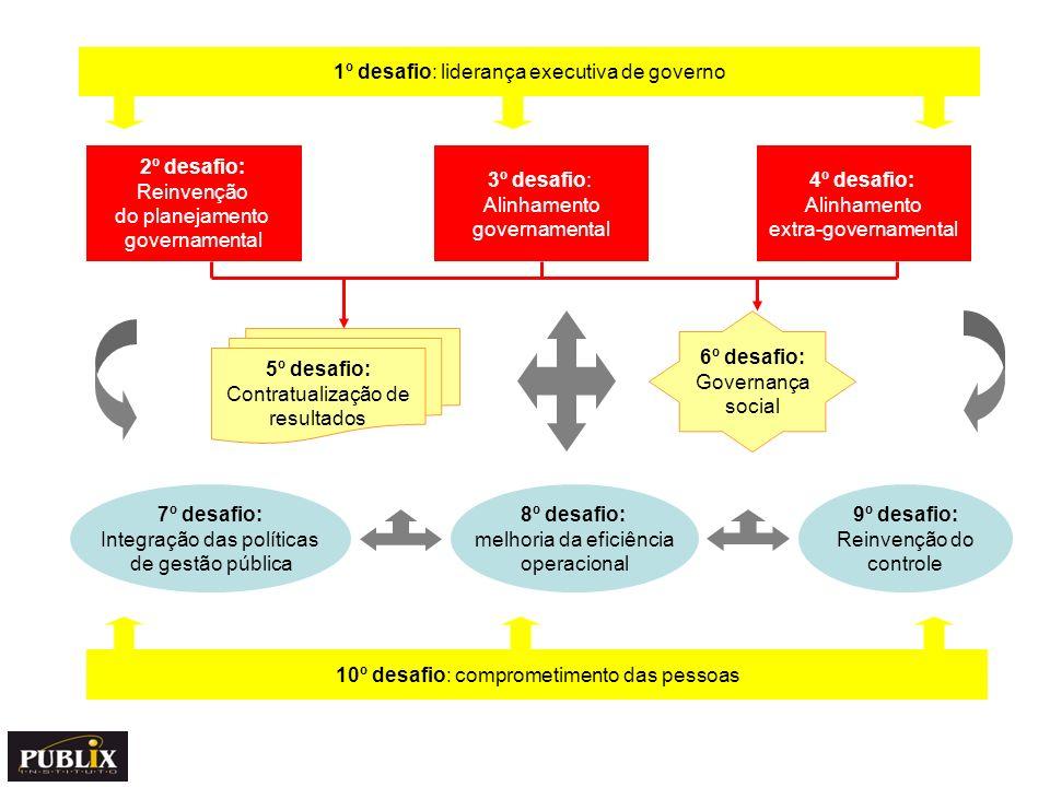 O modelo de Gestão Matricial de Resultados Abordagem desenvolvida por Marini & Martins http://www.institutopublix.com.br