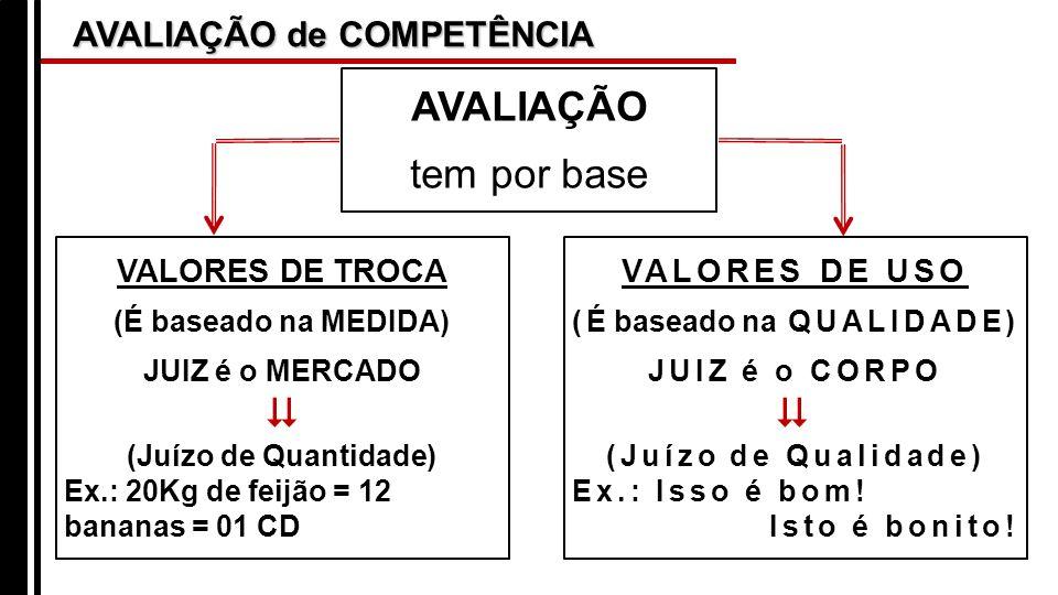AVALIAÇÃO de COMPETÊNCIA AVALIAÇÃO tem por base VALORES DE TROCA (É baseado na MEDIDA) JUIZ é o MERCADO (Juízo de Quantidade) Ex.: 20Kg de feijão = 12