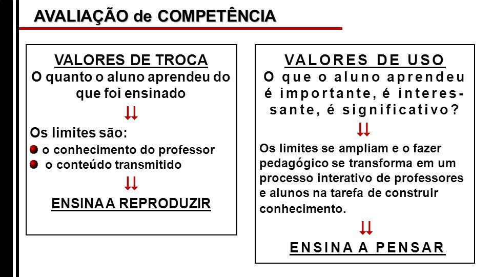 AVALIAÇÃO de COMPETÊNCIA VALORES DE TROCA O quanto o aluno aprendeu do que foi ensinado Os limites são: o conhecimento do professor o conteúdo transmi