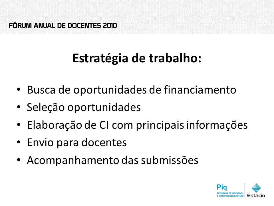 Estratégia de trabalho: Busca de oportunidades de financiamento Seleção oportunidades Elaboração de CI com principais informações Envio para docentes Acompanhamento das submissões