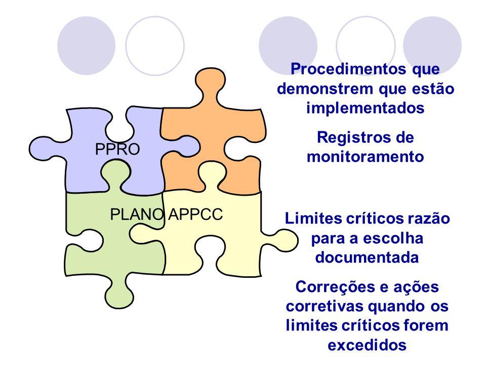 PPRO PLANO APPCC Procedimentos que demonstrem que estão implementados Registros de monitoramento Limites críticos razão para a escolha documentada Cor