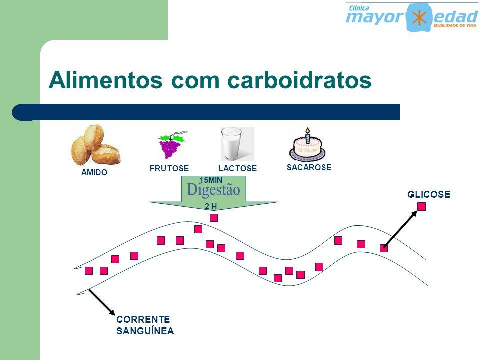 Alimentos com carboidratos GLICOSE SACAROSE LACTOSEFRUTOSE AMIDO 15MIN 2 H CORRENTE SANGUÍNEA