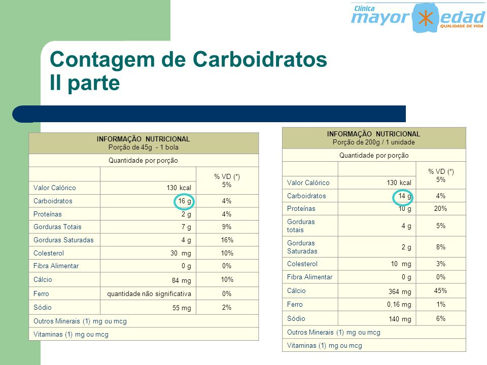 Contagem de Carboidratos II parte INFORMAÇÃO NUTRICIONAL Porção de 45g - 1 bola Quantidade por porção.. % VD (*) 5% Valor Calórico130 kcal Carboidrato