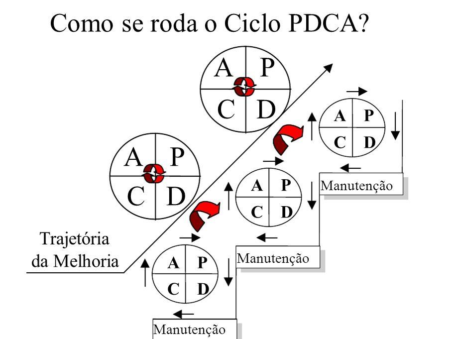 Manutenção C D A P C D A P C D Manutenção A P C D A P C D Trajetória da Melhoria Como se roda o Ciclo PDCA? A P