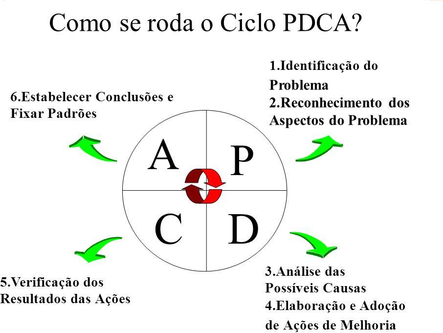 A P C D Problema 2.Reconhecimento dos Aspectos do Problema 3.Análise das Possíveis Causas 4.Elaboração e Adoção de Ações de Melhoria 5.Verificação dos