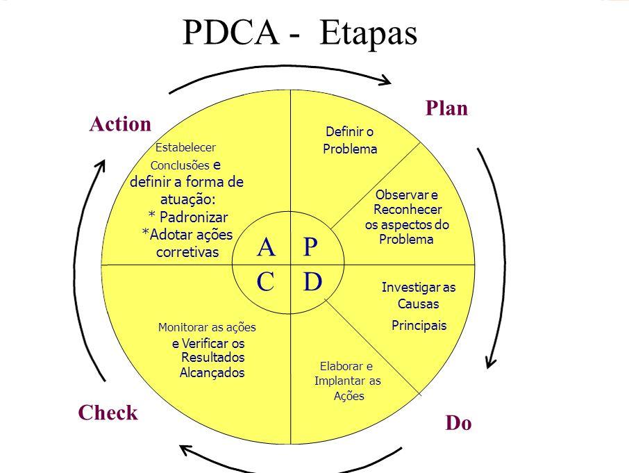 A P C D Plan Definir o Problema Observar e Reconhecer os aspectos do Problema Investigar as Causas Principais Elaborar e Implantar as Ações Monitorar