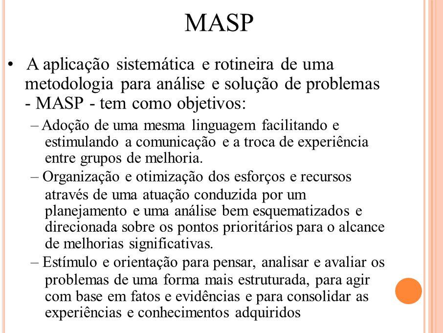 MASP A aplicação sistemática e rotineira de uma metodologia para análise e solução de problemas - MASP - tem como objetivos: – Adoção de uma mesma lin