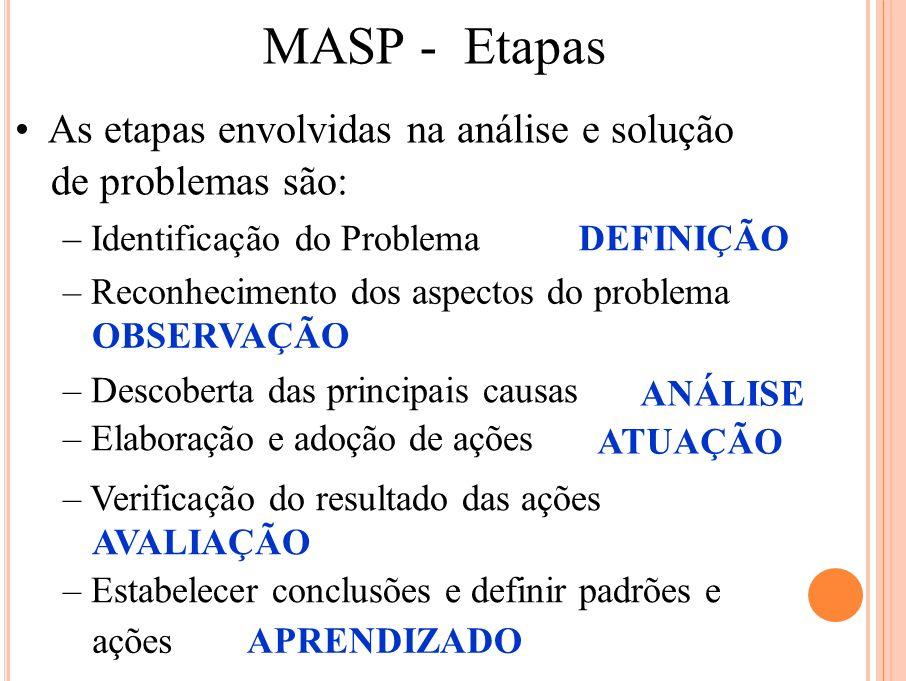 MASP - Etapas As etapas envolvidas na análise e solução de problemas são: – Identificação do ProblemaDEFINIÇÃO – Reconhecimento dos aspectos do proble