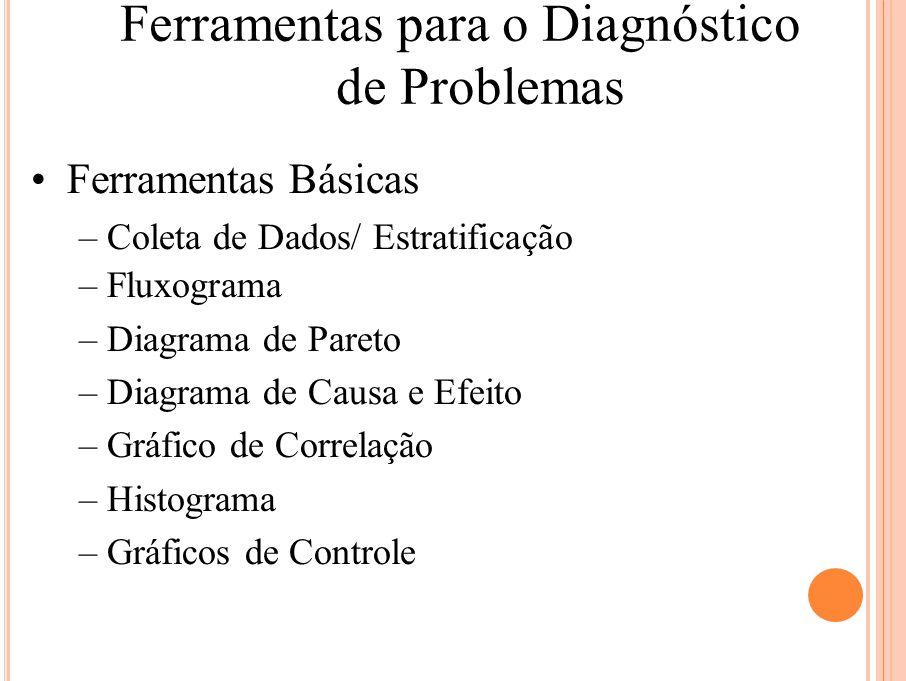 Ferramentas para o Diagnóstico de Problemas Ferramentas Básicas – Coleta de Dados/ Estratificação – Fluxograma – Diagrama de Pareto – Diagrama de Caus