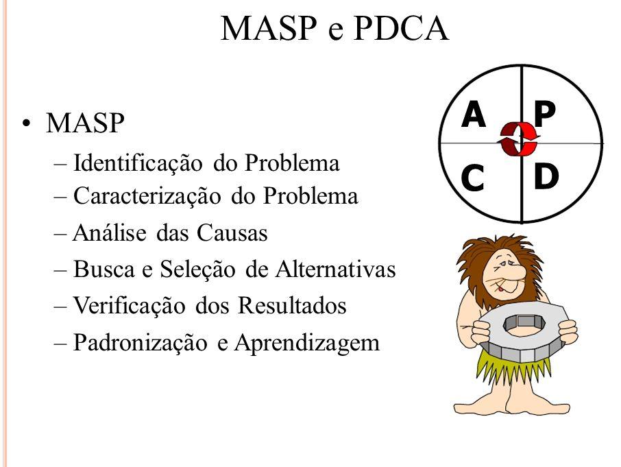 MASP e PDCA MASP – Identificação do Problema – Caracterização do Problema – Análise das Causas – Busca e Seleção de Alternativas – Verificação dos Res