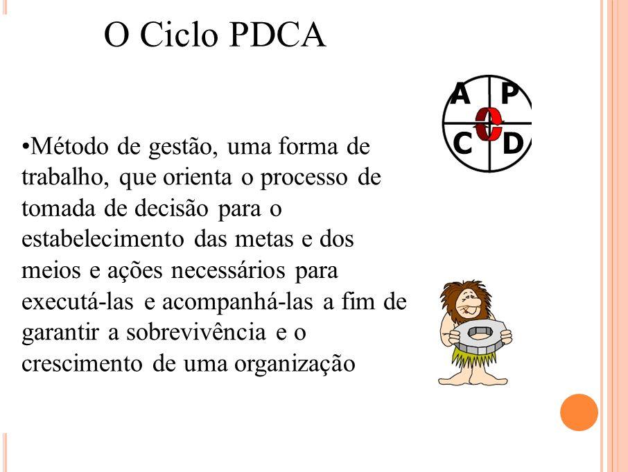 Ciclo PDCA PLAN - PLANEJAMENTO – Estabelecer metas; – Estabelecer o método para alcançar as metas propostas.