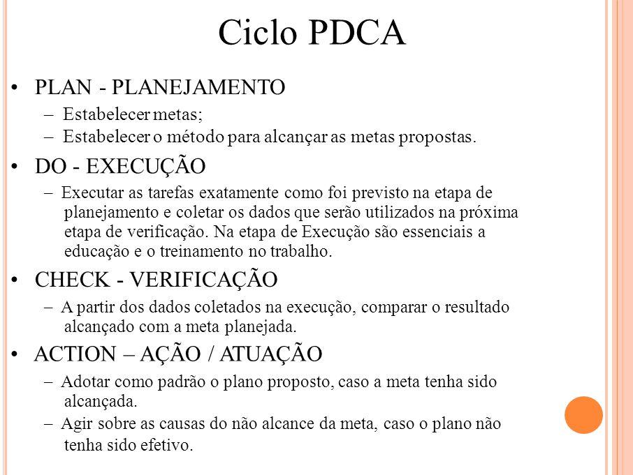 Ciclo PDCA PLAN - PLANEJAMENTO – Estabelecer metas; – Estabelecer o método para alcançar as metas propostas. DO - EXECUÇÃO – Executar as tarefas exata