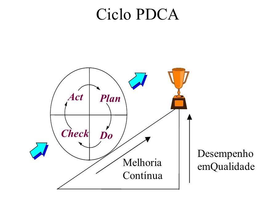 Ciclo PDCA Plan Do Act Check Melhoria Contínua Desempenho emQualidade