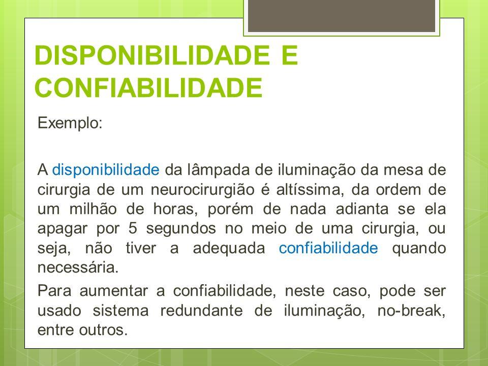 DISPONIBILIDADE E CONFIABILIDADE Exemplo: A disponibilidade da lâmpada de iluminação da mesa de cirurgia de um neurocirurgião é altíssima, da ordem de