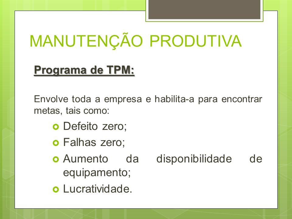 MANUTENÇÃO PRODUTIVA Programa de TPM: Envolve toda a empresa e habilita-a para encontrar metas, tais como: Defeito zero; Falhas zero; Aumento da dispo