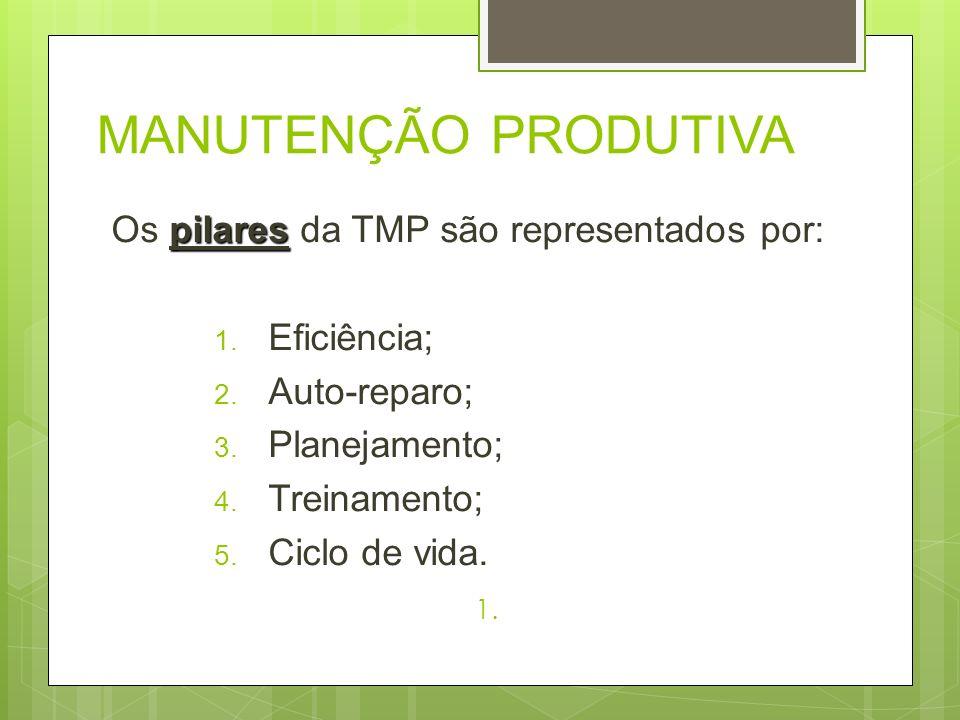MANUTENÇÃO PRODUTIVA pilares Os pilares da TMP são representados por: 1. Eficiência; 2. Auto-reparo; 3. Planejamento; 4. Treinamento; 5. Ciclo de vida