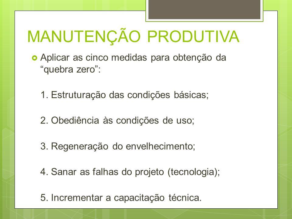 MANUTENÇÃO PRODUTIVA Aplicar as cinco medidas para obtenção da quebra zero: 1. Estruturação das condições básicas; 2. Obediência às condições de uso;