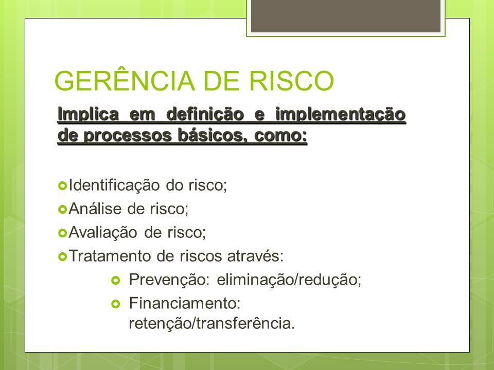 GERÊNCIA DE RISCO Implica em definição e implementação de processos básicos, como: Identificação do risco; Análise de risco; Avaliação de risco; Trata