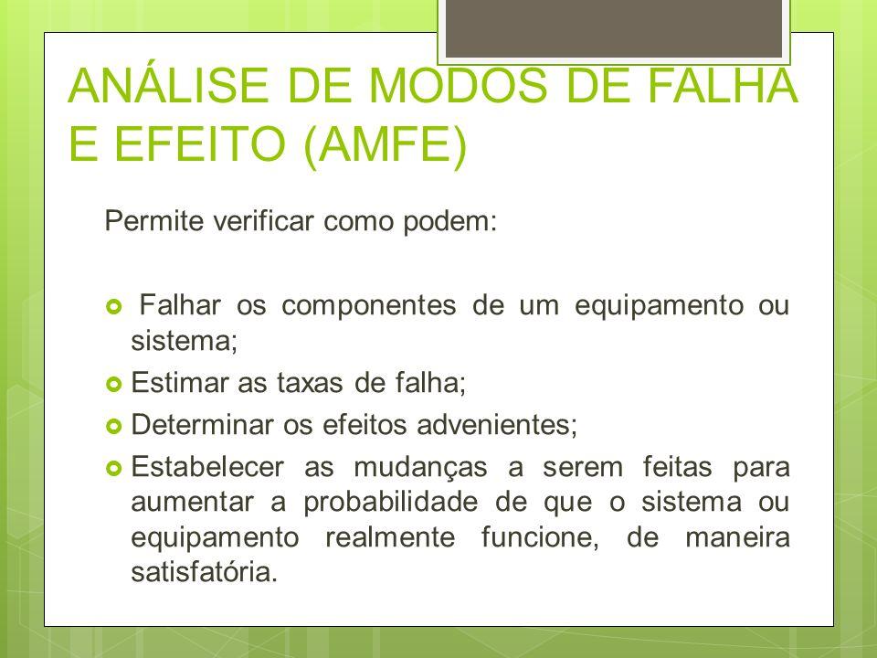 ANÁLISE DE MODOS DE FALHA E EFEITO (AMFE) Permite verificar como podem: Falhar os componentes de um equipamento ou sistema; Estimar as taxas de falha;