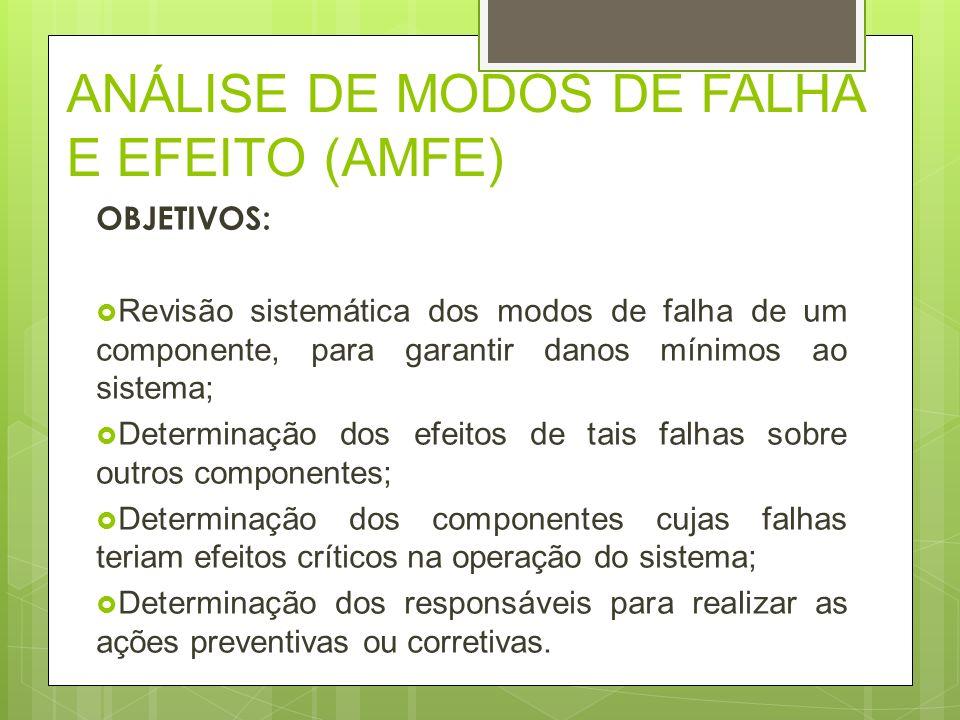 ANÁLISE DE MODOS DE FALHA E EFEITO (AMFE) OBJETIVOS: Revisão sistemática dos modos de falha de um componente, para garantir danos mínimos ao sistema;