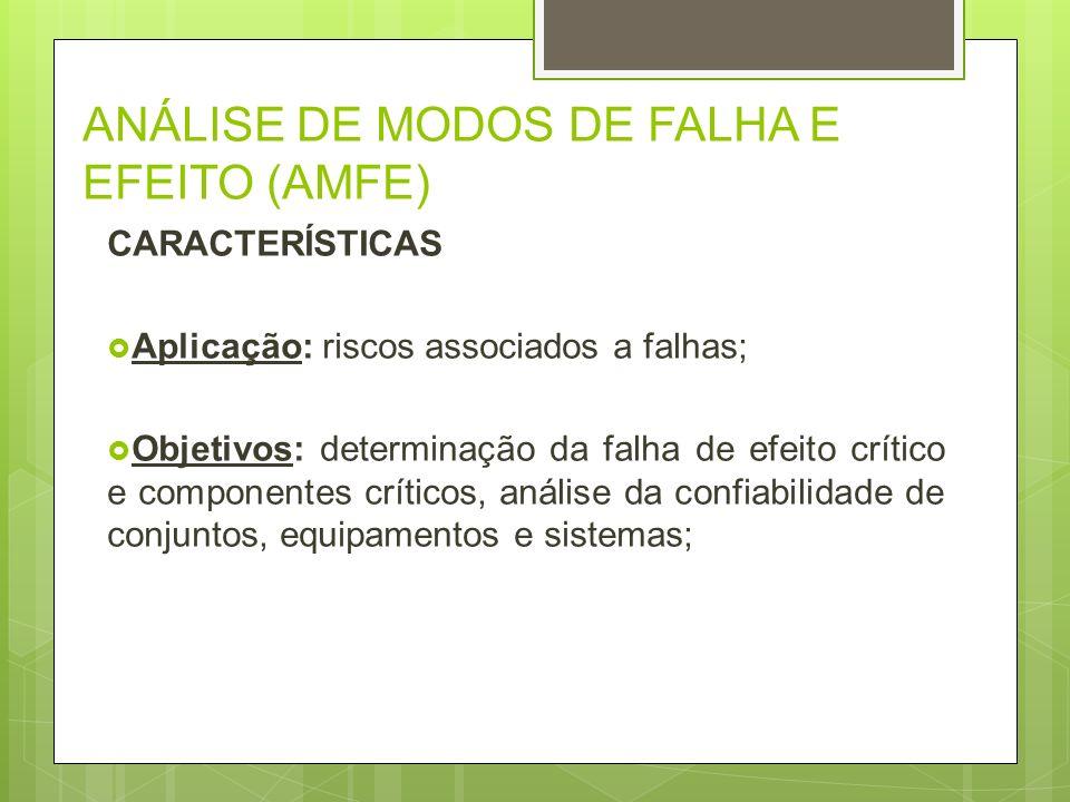 ANÁLISE DE MODOS DE FALHA E EFEITO (AMFE) CARACTERÍSTICAS Aplicação: riscos associados a falhas; Objetivos: determinação da falha de efeito crítico e