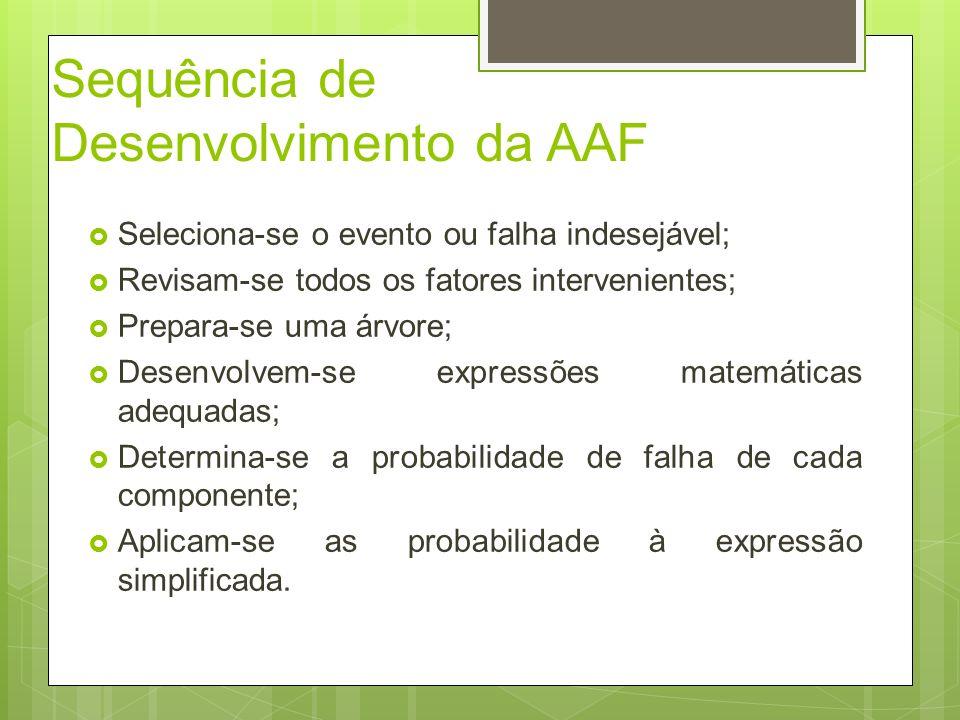 Sequência de Desenvolvimento da AAF Seleciona-se o evento ou falha indesejável; Revisam-se todos os fatores intervenientes; Prepara-se uma árvore; Des