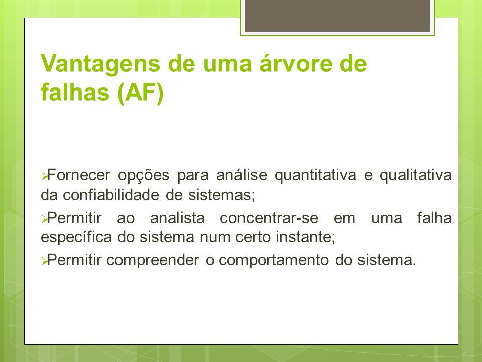 Vantagens de uma árvore de falhas (AF) Fornecer opções para análise quantitativa e qualitativa da confiabilidade de sistemas; Permitir ao analista con