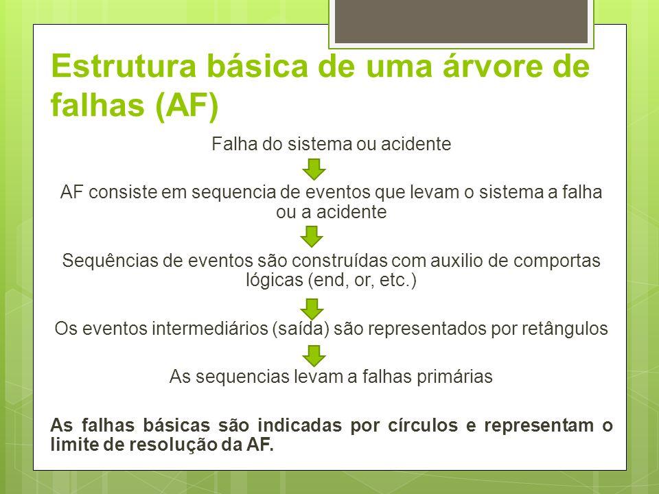 Estrutura básica de uma árvore de falhas (AF) Falha do sistema ou acidente AF consiste em sequencia de eventos que levam o sistema a falha ou a aciden