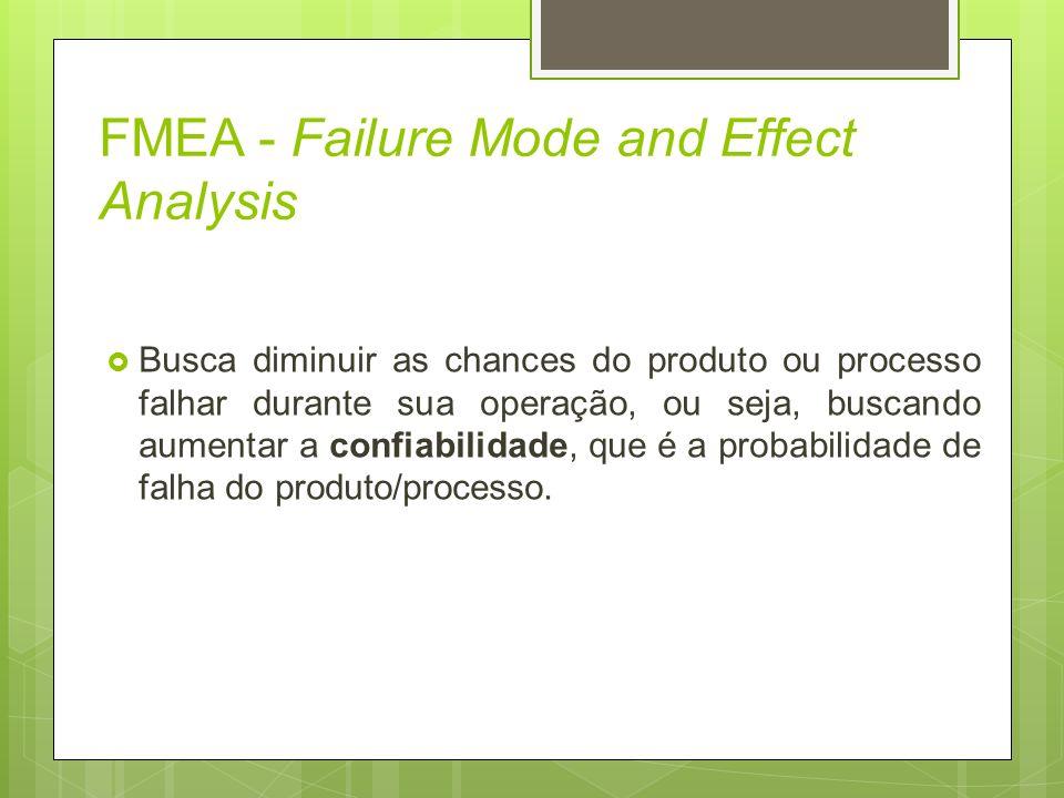 FMEA - Failure Mode and Effect Analysis Busca diminuir as chances do produto ou processo falhar durante sua operação, ou seja, buscando aumentar a con