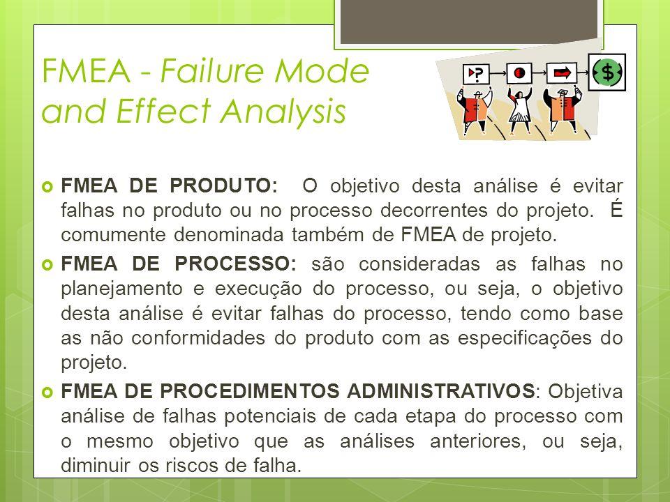 FMEA - Failure Mode and Effect Analysis FMEA DE PRODUTO: O objetivo desta análise é evitar falhas no produto ou no processo decorrentes do projeto. É