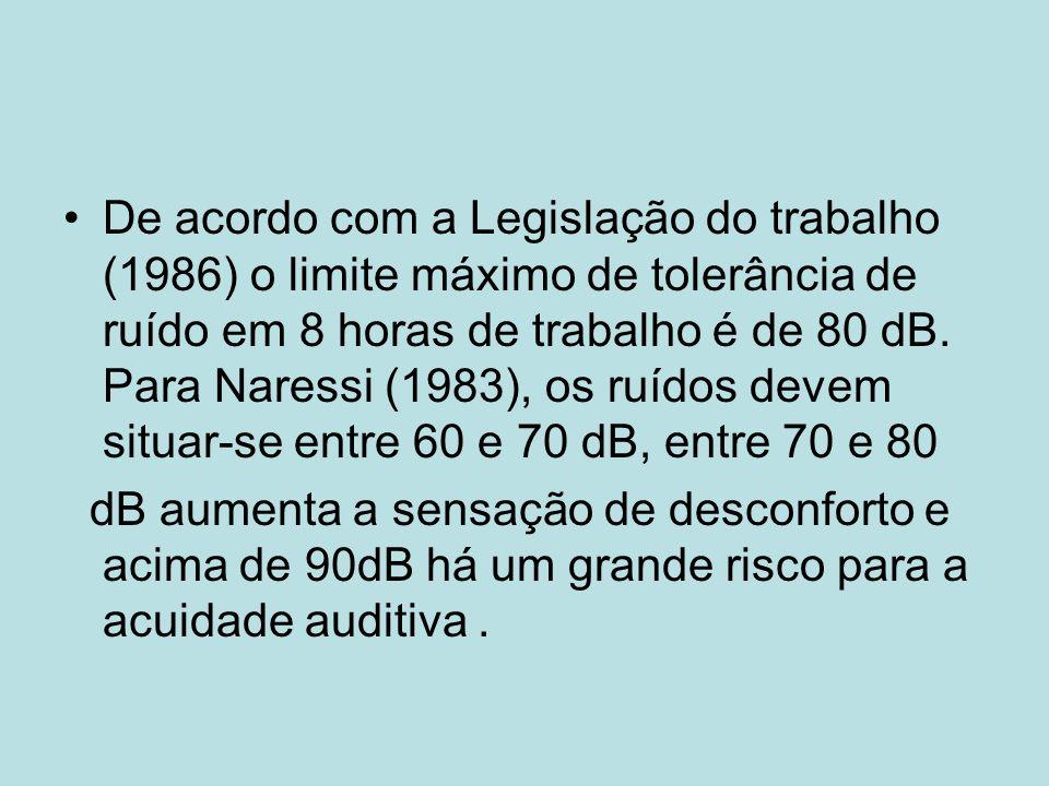 De acordo com a Legislação do trabalho (1986) o limite máximo de tolerância de ruído em 8 horas de trabalho é de 80 dB.