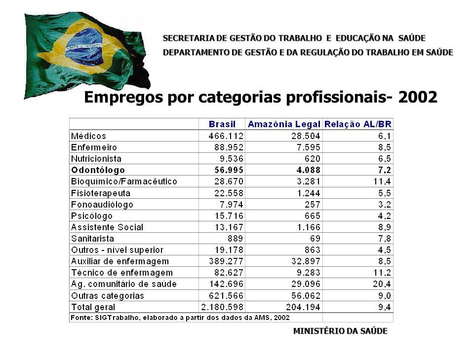 SECRETARIA DE GESTÃO DO TRABALHO E EDUCAÇÃO NA SAÚDE DEPARTAMENTO DE GESTÃO E DA REGULAÇÃO DO TRABALHO EM SAÚDE MINISTÉRIO DA SAÚDE Empregos por categorias profissionais- 2002 SECRETARIA DE GESTÃO DO TRABALHO E EDUCAÇÃO NA SAÚDE DEPARTAMENTO DE GESTÃO E DA REGULAÇÃO DO TRABALHO EM SAÚDE MINISTÉRIO DA SAÚDE