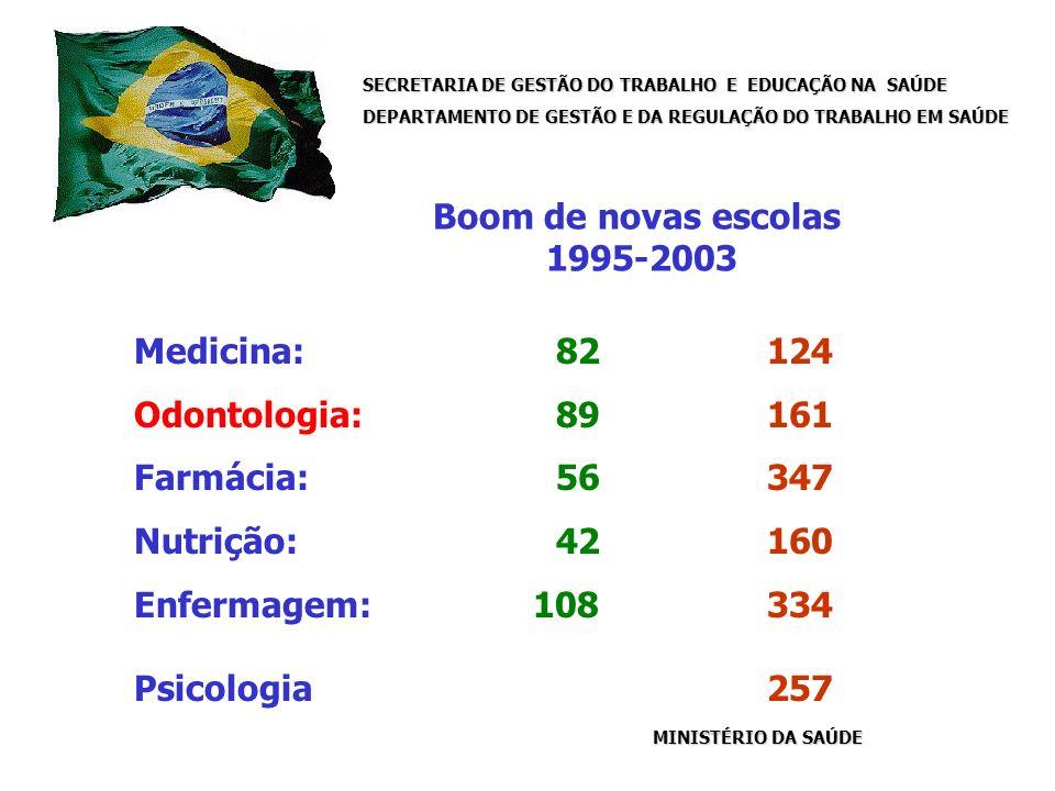 SECRETARIA DE GESTÃO DO TRABALHO E EDUCAÇÃO NA SAÚDE DEPARTAMENTO DE GESTÃO E DA REGULAÇÃO DO TRABALHO EM SAÚDE MINISTÉRIO DA SAÚDE Boom de novas escolas 1995-2003 Medicina: 82124 Odontologia: 89 161 Farmácia: 56 347 Nutrição: 42 160 Enfermagem: 108 334 Psicologia 257