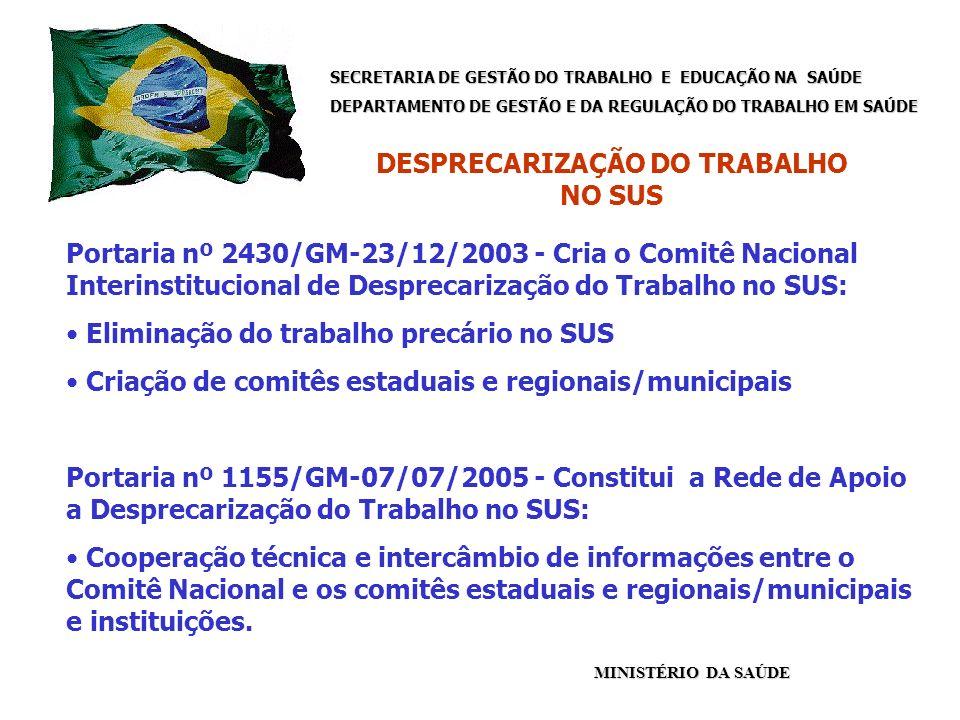 SECRETARIA DE GESTÃO DO TRABALHO E EDUCAÇÃO NA SAÚDE DEPARTAMENTO DE GESTÃO E DA REGULAÇÃO DO TRABALHO EM SAÚDE MINISTÉRIO DA SAÚDE Portaria nº 2430/GM-23/12/2003 - Cria o Comitê Nacional Interinstitucional de Desprecarização do Trabalho no SUS: Eliminação do trabalho precário no SUS Criação de comitês estaduais e regionais/municipais Portaria nº 1155/GM-07/07/2005 - Constitui a Rede de Apoio a Desprecarização do Trabalho no SUS: Cooperação técnica e intercâmbio de informações entre o Comitê Nacional e os comitês estaduais e regionais/municipais e instituições.