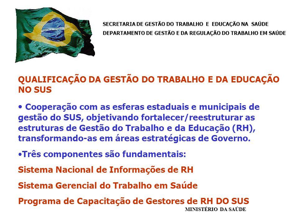 SECRETARIA DE GESTÃO DO TRABALHO E EDUCAÇÃO NA SAÚDE DEPARTAMENTO DE GESTÃO E DA REGULAÇÃO DO TRABALHO EM SAÚDE MINISTÉRIO DA SAÚDE QUALIFICAÇÃO DA GESTÃO DO TRABALHO E DA EDUCAÇÃO NO SUS Cooperação com as esferas estaduais e municipais de gestão do SUS, objetivando fortalecer/reestruturar as estruturas de Gestão do Trabalho e da Educação (RH), transformando-as em áreas estratégicas de Governo.