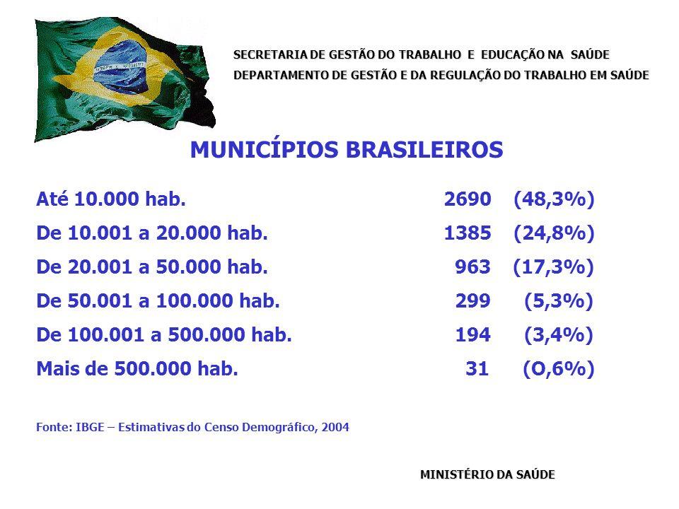 SECRETARIA DE GESTÃO DO TRABALHO E EDUCAÇÃO NA SAÚDE DEPARTAMENTO DE GESTÃO E DA REGULAÇÃO DO TRABALHO EM SAÚDE MINISTÉRIO DA SAÚDE MUNICÍPIOS BRASILEIROS Até 10.000 hab.