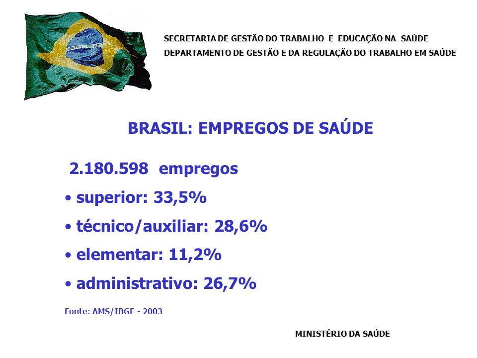 SECRETARIA DE GESTÃO DO TRABALHO E EDUCAÇÃO NA SAÚDE DEPARTAMENTO DE GESTÃO E DA REGULAÇÃO DO TRABALHO EM SAÚDE MINISTÉRIO DA SAÚDE BRASIL: EMPREGOS DE SAÚDE 2.180.598 empregos superior: 33,5% técnico/auxiliar: 28,6% elementar: 11,2% administrativo: 26,7% Fonte: AMS/IBGE - 2003