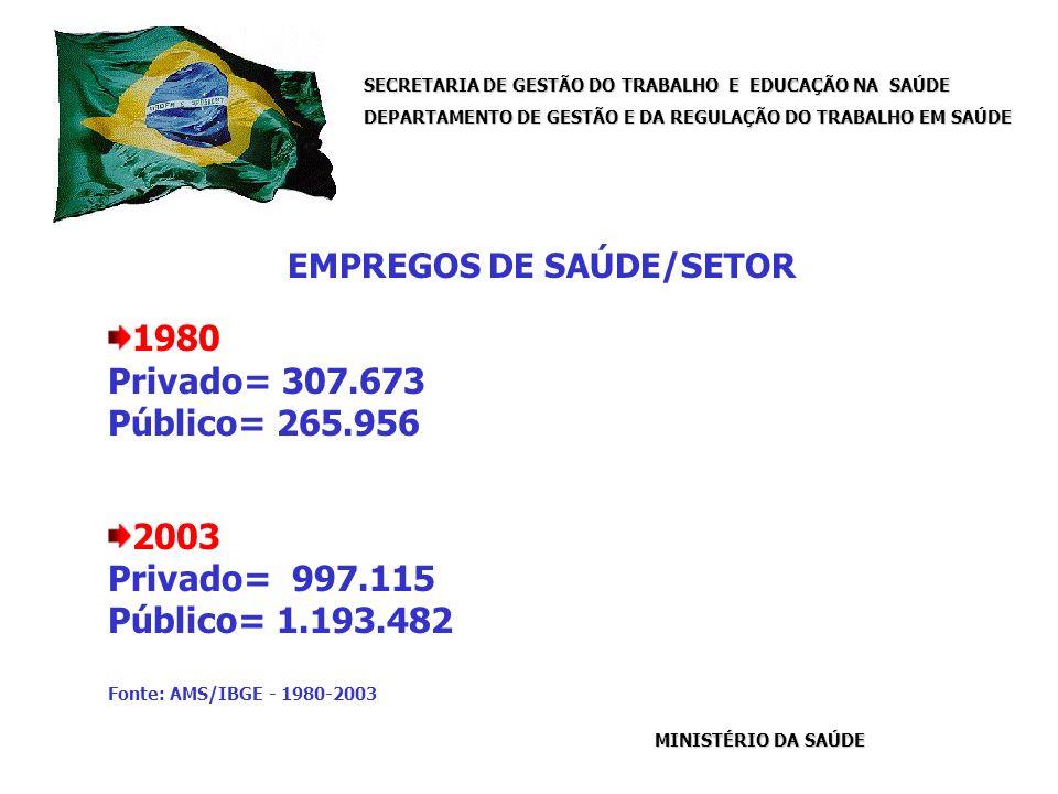 SECRETARIA DE GESTÃO DO TRABALHO E EDUCAÇÃO NA SAÚDE DEPARTAMENTO DE GESTÃO E DA REGULAÇÃO DO TRABALHO EM SAÚDE MINISTÉRIO DA SAÚDE EMPREGOS DE SAÚDE/SETOR 1980 Privado= 307.673 Público= 265.956 2003 Privado= 997.115 Público= 1.193.482 Fonte: AMS/IBGE - 1980-2003