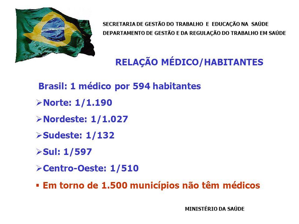 SECRETARIA DE GESTÃO DO TRABALHO E EDUCAÇÃO NA SAÚDE DEPARTAMENTO DE GESTÃO E DA REGULAÇÃO DO TRABALHO EM SAÚDE MINISTÉRIO DA SAÚDE Brasil: 1 médico por 594 habitantes Norte: 1/1.190 Nordeste: 1/1.027 Sudeste: 1/132 Sul: 1/597 Centro-Oeste: 1/510 Em torno de 1.500 municípios não têm médicos RELAÇÃO MÉDICO/HABITANTES