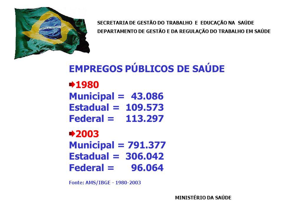 SECRETARIA DE GESTÃO DO TRABALHO E EDUCAÇÃO NA SAÚDE DEPARTAMENTO DE GESTÃO E DA REGULAÇÃO DO TRABALHO EM SAÚDE MINISTÉRIO DA SAÚDE EMPREGOS PÚBLICOS DE SAÚDE 1980 Municipal = 43.086 Estadual = 109.573 Federal = 113.297 2003 Municipal = 791.377 Estadual = 306.042 Federal = 96.064 Fonte: AMS/IBGE - 1980-2003