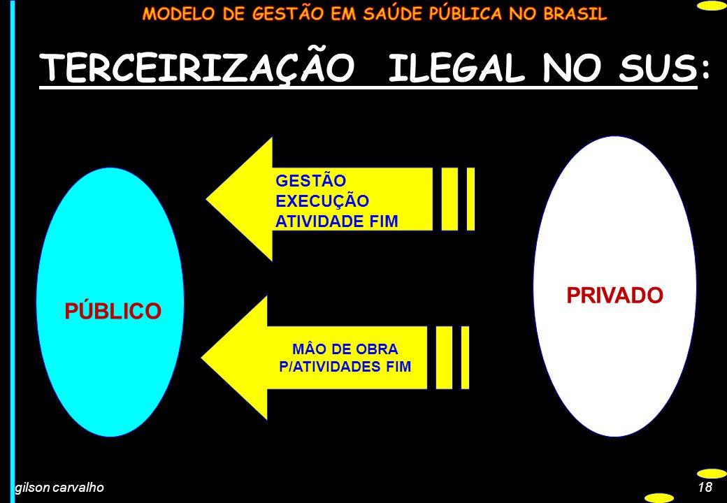 gilson carvalho18 TERCEIRIZAÇÃO ILEGAL NO SUS: PRIVADO PÚBLICO ATIVIDADES MEIO MÂO DE OBRA P/ATIVIDADES FIM GESTÃO EXECUÇÃO ATIVIDADE FIM