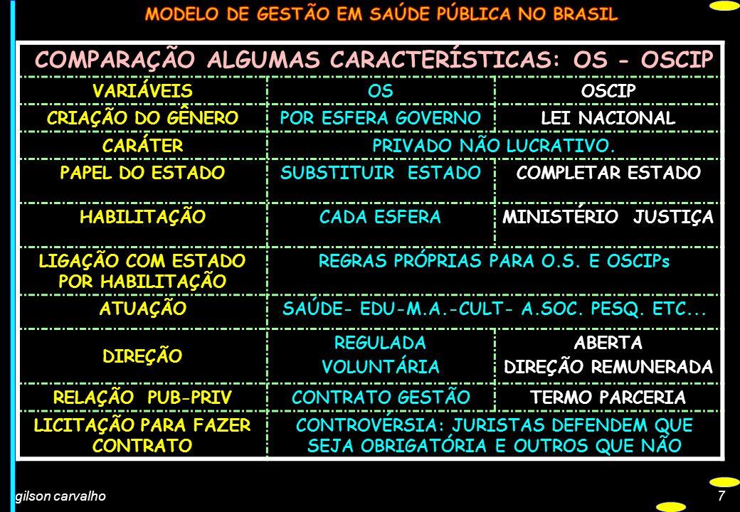 gilson carvalho7 COMPARAÇÃO ALGUMAS CARACTERÍSTICAS: OS - OSCIP VARIÁVEISOSOSCIP CRIAÇÃO DO GÊNEROPOR ESFERA GOVERNOLEI NACIONAL CARÁTERPRIVADO NÃO LU