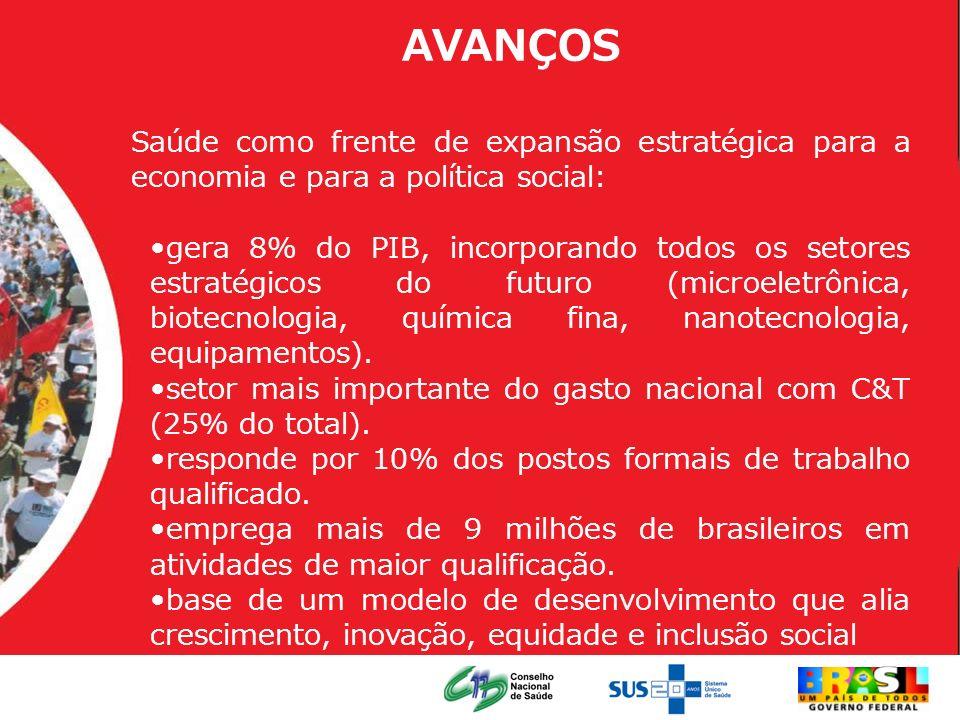 AVANÇOS Saúde como frente de expansão estratégica para a economia e para a política social: gera 8% do PIB, incorporando todos os setores estratégicos
