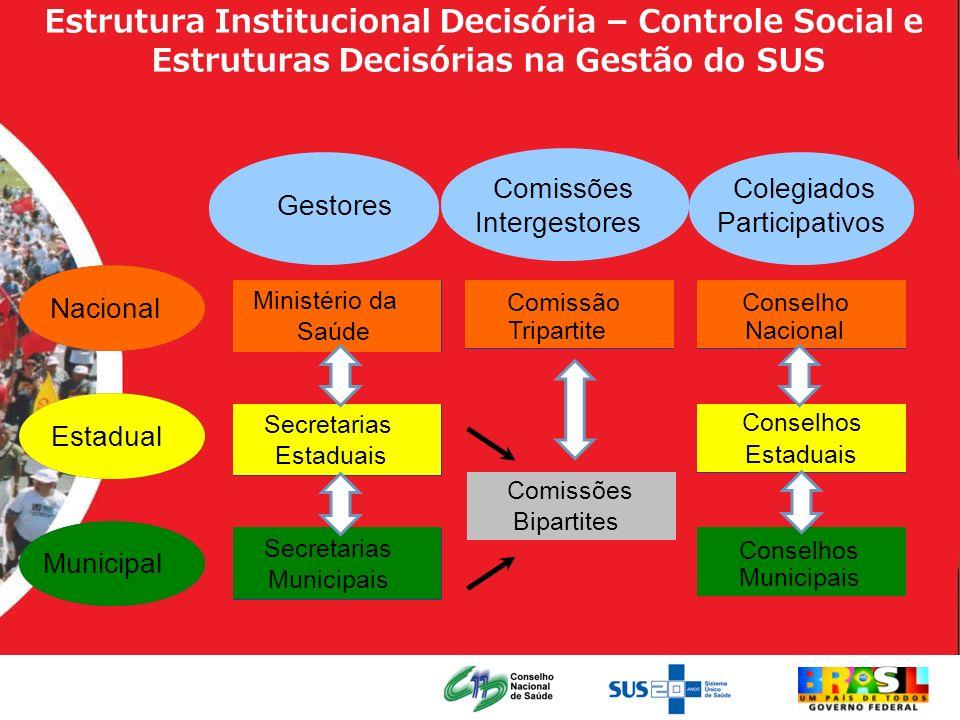 Estrutura Institucional Decisória – Controle Social e Estruturas Decisórias na Gestão do SUS Nacional Estadual Municipal Ministério da Saúde Secretari