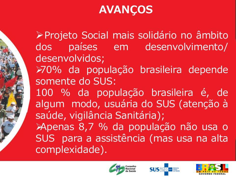 AVANÇOS Projeto Social mais solidário no âmbito dos países em desenvolvimento/ desenvolvidos; 70% da população brasileira depende somente do SUS: 100