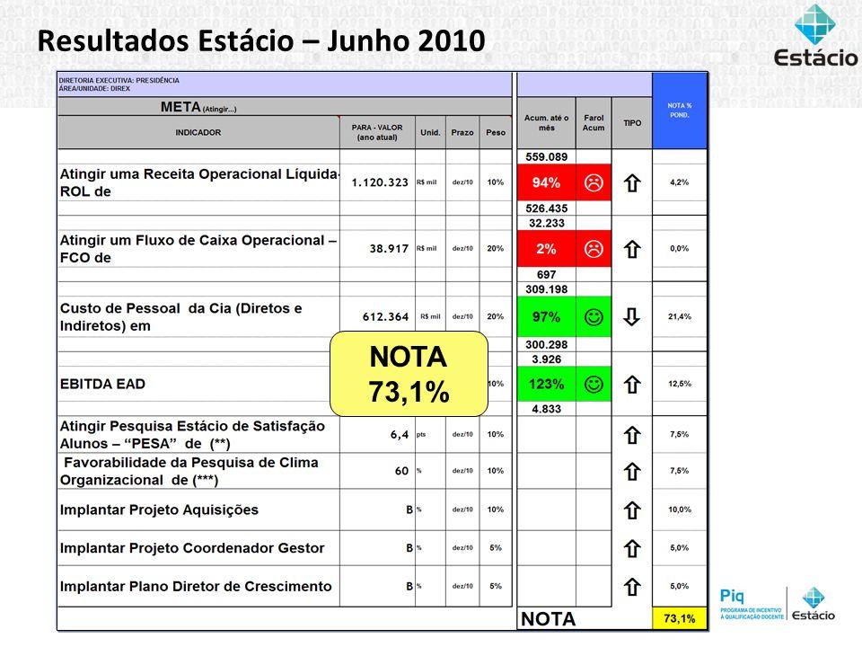 Resultados Estácio – Junho 2010 NOTA 73,1%