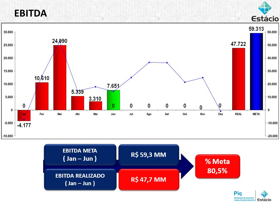 EBITDA % Meta 80,5% % Meta 80,5% EBITDA REALIZADO ( Jan – Jun ) EBITDA REALIZADO ( Jan – Jun ) R$ 47,7 MM EBITDA META ( Jan – Jun ) EBITDA META ( Jan