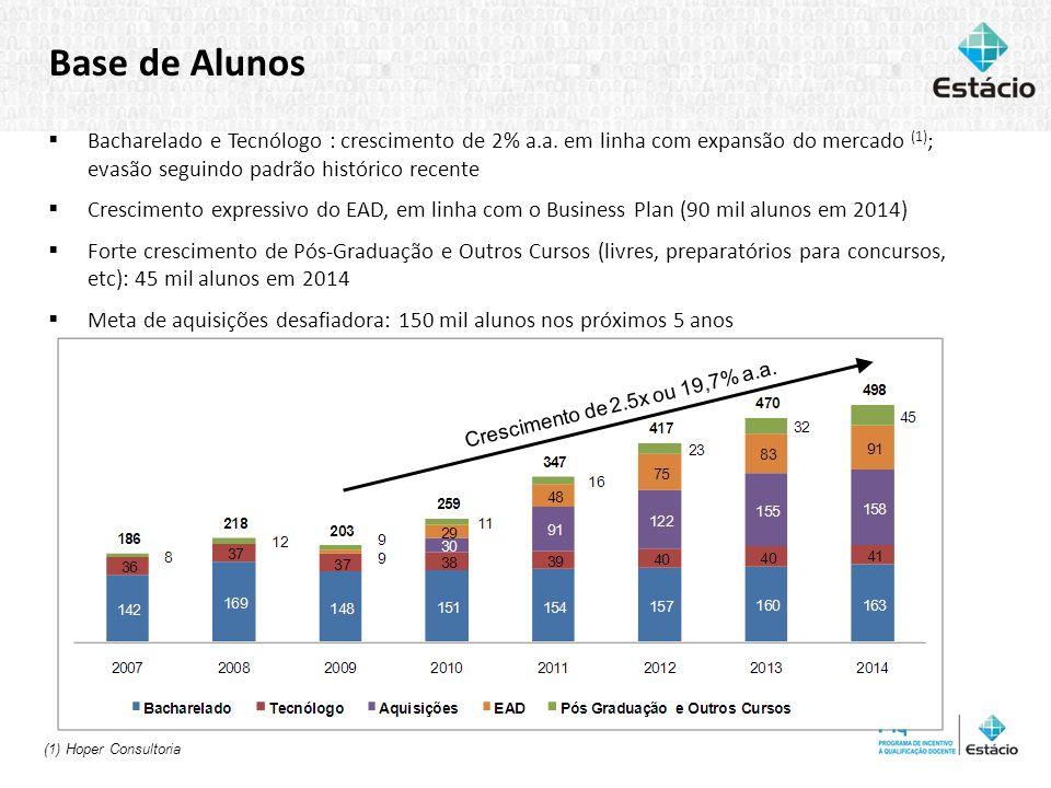 66Reunião de Coordenadores UNESA Base de Alunos Bacharelado e Tecnólogo : crescimento de 2% a.a. em linha com expansão do mercado (1) ; evasão seguind