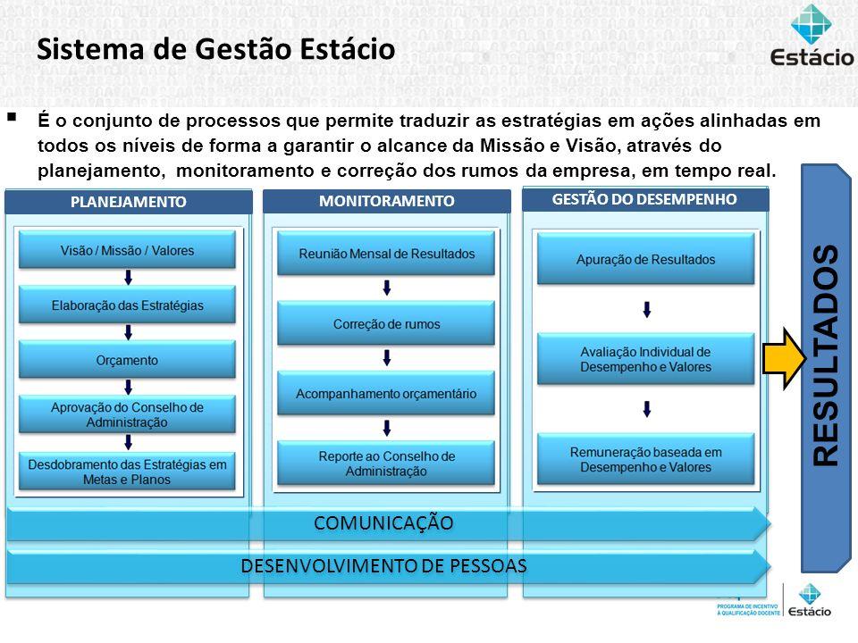 Sistema de Gestão Estácio É o conjunto de processos que permite traduzir as estratégias em ações alinhadas em todos os níveis de forma a garantir o al