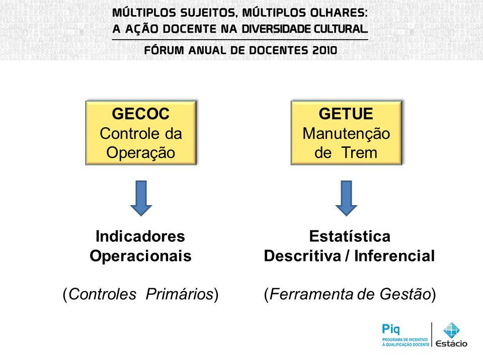 GECOC Controle da Operação GECOC Controle da Operação GETUE Manutenção de Trem GETUE Manutenção de Trem Indicadores Operacionais (Controles Primários)